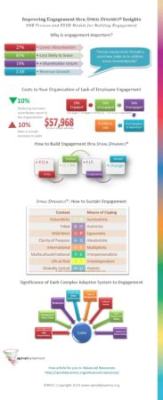 engagement-thru-spiral-dynamics-infographic