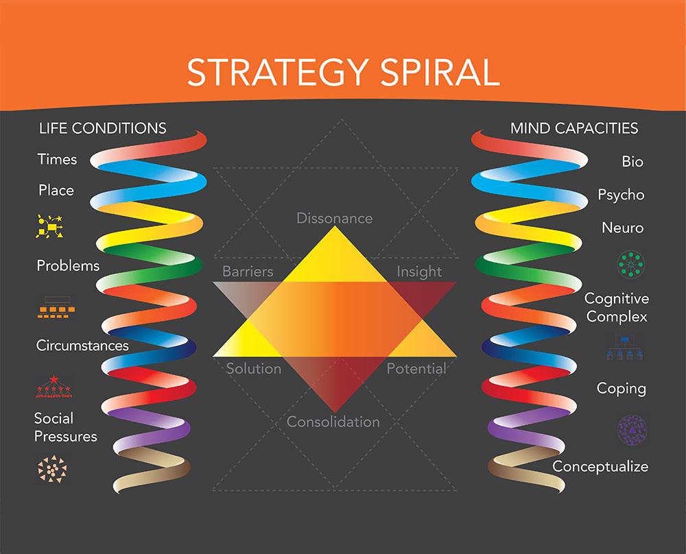 clare graves spiral dynamics pdf